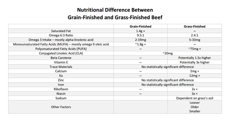 nutrient differences chart